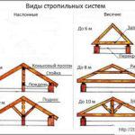 Как сделать двухскатную крышу своими руками, чертежи, видео