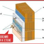 Крепление теплоизоляции к стене, монтаж утеплителя