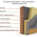 Минеральная вата для стен, технология, производители, особенности