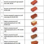Облицовочный кирпич, характеристики и область применения