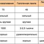 Сравнение срока службы светодиодных ламп разных производителей