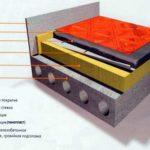 Теплоизоляция пола первого этажа