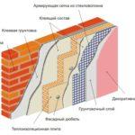 Технология нанесения и утепления штукатуркой стен