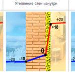 Утепление стен из газобетона снаружи и изнутри, технология