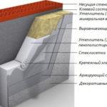Утепление  стен пенополистиролом, технология, цена
