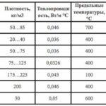 Характеристики минеральной ваты, виды, теплопроводность, вредность