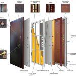 Как подобрать входные двери?