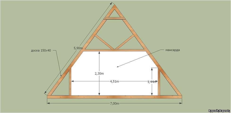 Система двухскатной крыши своими руками